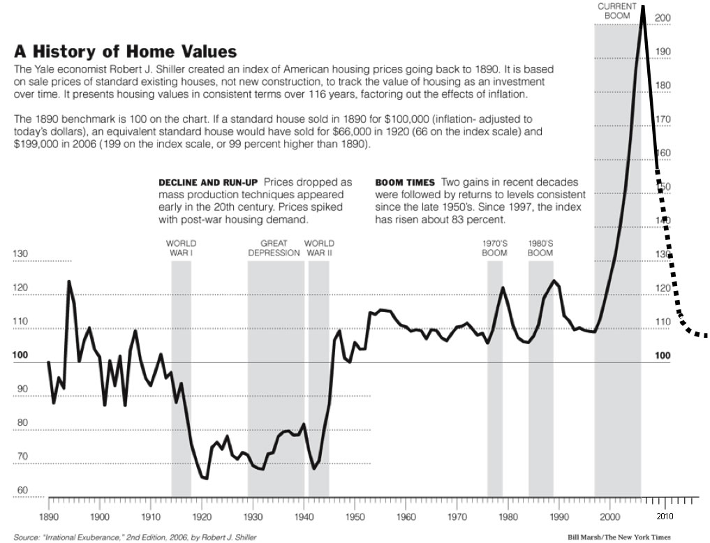 case-shiller-house-prices-1800-present